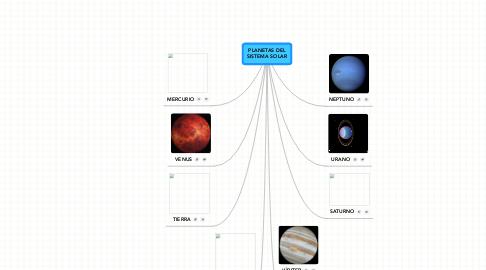 Mind Map: PLANETAS DEL SISTEMA SOLAR