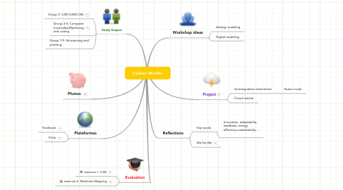 Mind Map: Fabber: Morflex
