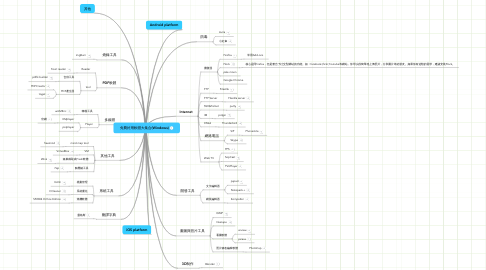 Mind Map: 免費好用軟體大集合(Windows)