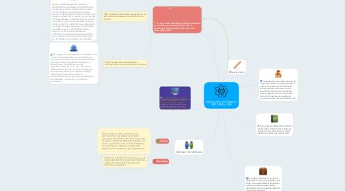 Mind Map: Aplicaciones de Negocio ERP, CRM y SRM