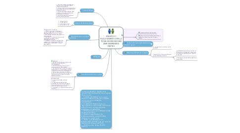 Mind Map: EQUIPOS Y FACULTAMIENTO EN LA TOMA DE DECISIONES (EMPOWERMENT) PARTE II