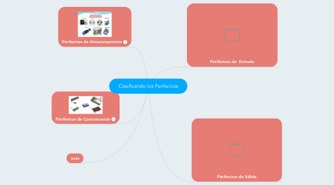 Mind Map: Clasificando los Perifericos