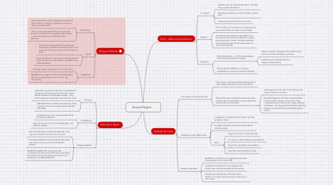 Mind Map: Animal Rights