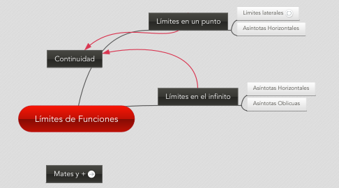 Mind Map: Límites de Funciones