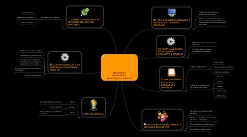 Mind Map: RECURSOS Y MATERIALES  EDUCATIVOS DIGITALES