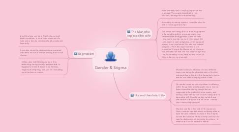 Mind Map: Gender & Stigma