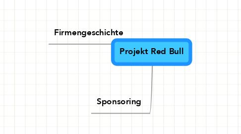 Mind Map: Projekt Red Bull