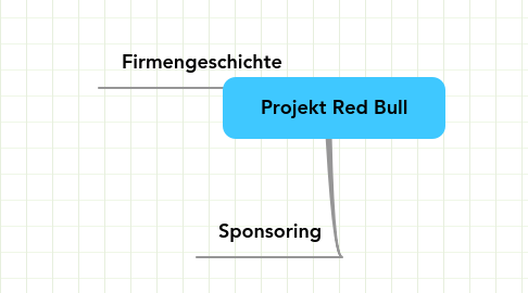 Mind Map: Projekt Red Bull