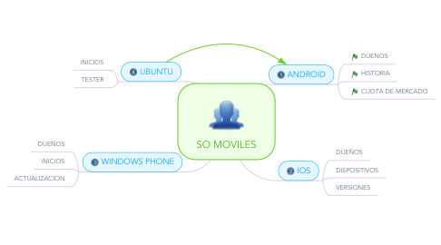 Mind Map: SO MOVILES