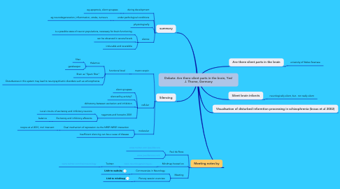 Mind Map: Debate: Are there silent parts in the brain, Yes! J. Thome, Germany