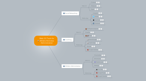 Mind Map: Web 2.0 Tools for Athletic/Activities Administration