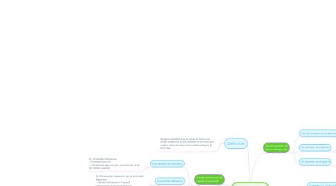 Mind Map: Partida doble