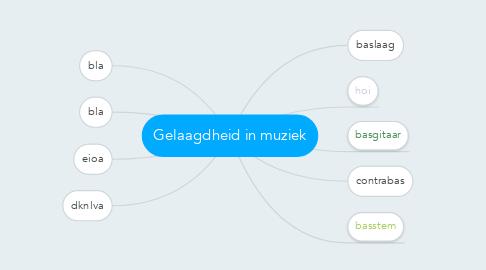 Mind Map: Gelaagdheid in muziek