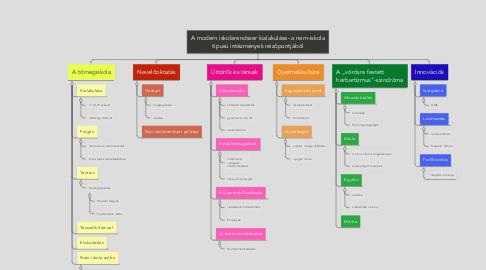 Mind Map: A modern iskolarendszer kialakulása- a nem-iskola típusú intézmények nézőpontjából