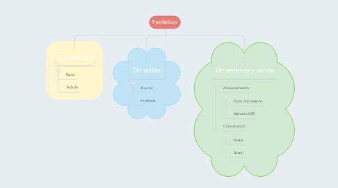 Mind Map: Periféricos