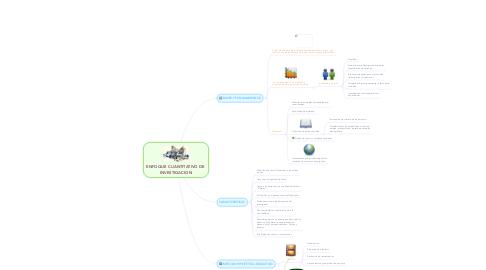 Mind Map: ENFOQUE CUANTITATIVO DE  INVESTIGACION