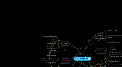Mind Map: My Communities