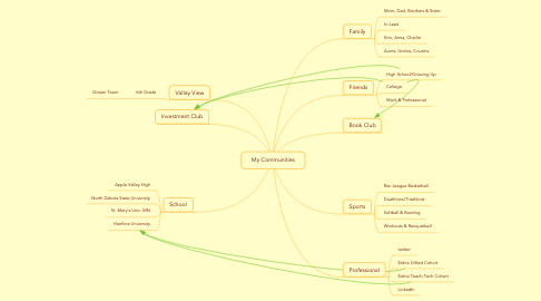 Mind Map: My Communities