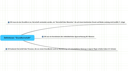 "Mind Map: Definitionen ""Grundherrschaft"""