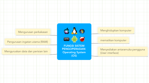 Mind Map: FUNGSI SISTEM PENGOPERASIAN  Operating System (OS)