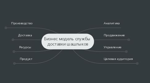 Mind Map: Бизнес модель службы доставки шашлыков