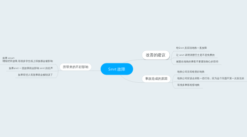 Mind Map: Smrt 故障