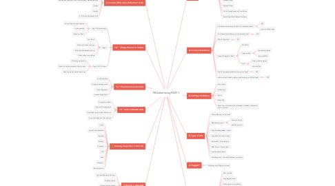 Mind Map: FB Advertising PART 1
