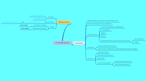 Mind Map: K. Von Wild, Germany
