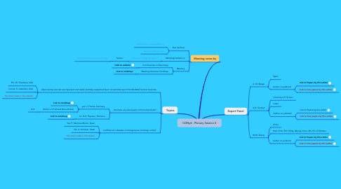 Mind Map: CONy4 - Plenary Session 2