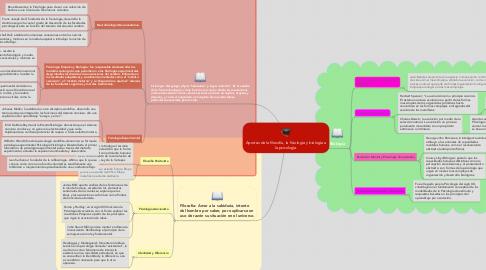 Mind Map: Aportes de la filosofía, la fisiología y biología a la psicología.