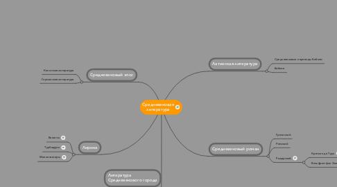 Mind Map: Средневековая литература