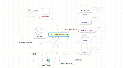 Mind Map: ÁREA DE FIGURAS PLANAS