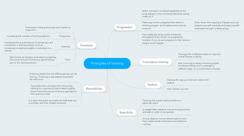 Mind Map: Principles of training
