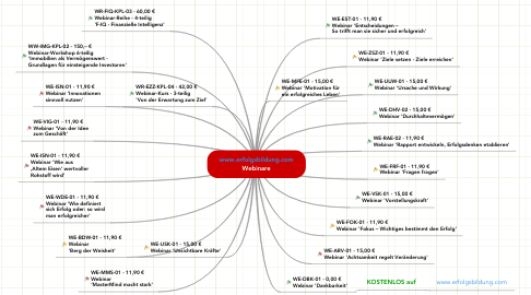 Mind Map: www.erfolgsbildung.com Webinare