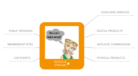Mind Map: REVENUE STREAMS