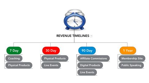 Mind Map: REVENUE TIMELINES