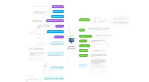 Mind Map: Capitulo 1 Pressman