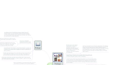 Mind Map: Psicologia