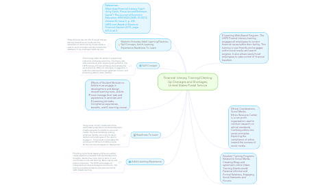 Mind Map: Financial Literacy Training/Clearing Up Overages and Shortages, United States Postal Service