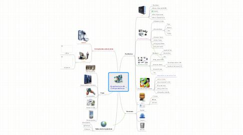 Mind Map: Arquitectura de Computadoras