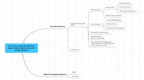 Mind Map: Can Vestas remain the dominant player (market share) in the wind energy industry?