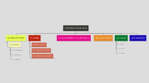 Mind Map: HISTORIA DE MI VIDA