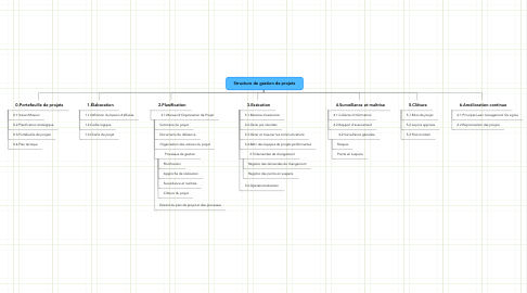 Mind Map: Structure de gestion de projets