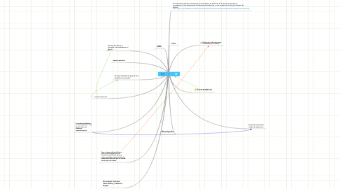 Mind Map: Economía Socialista
