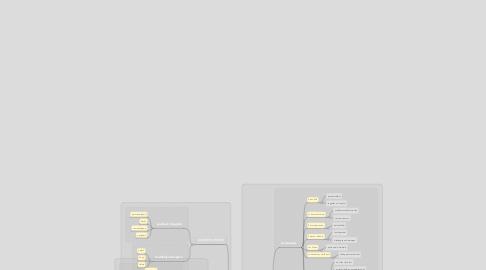 Mind Map: Kunst voor burgers