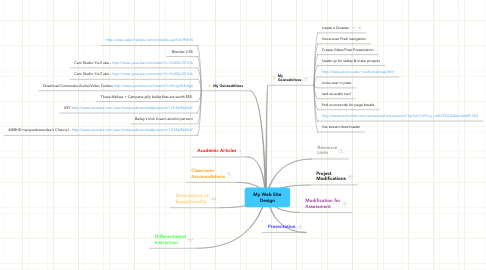Mind Map: My Web Site Design