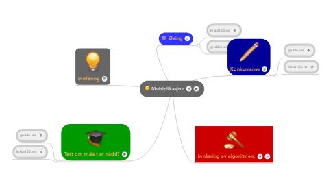 Mind Map: Multiplikasjon