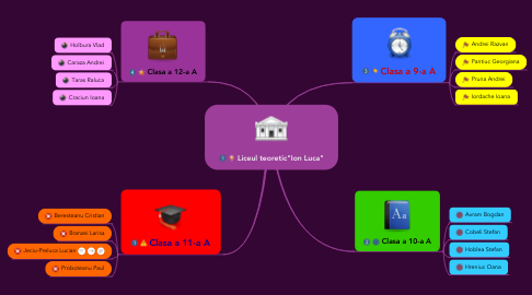 "Mind Map: Liceul teoretic""Ion Luca"""