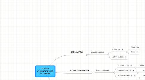 Mind Map: ZONASCLIMÁTICAS DELA TIERRA