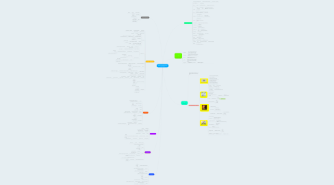 Mind Map: MODELOS TEÓRICOS EN PSICOLOGIA